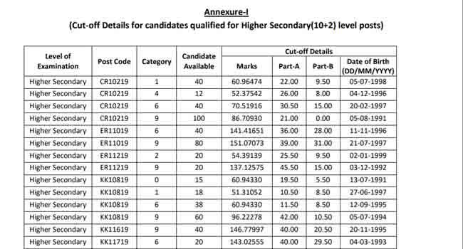 SSC Selection Post Phase-7 Result 2019-20