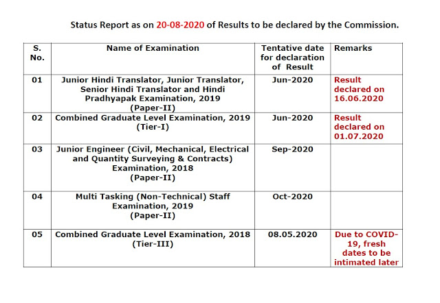 SSC Results Status 2020